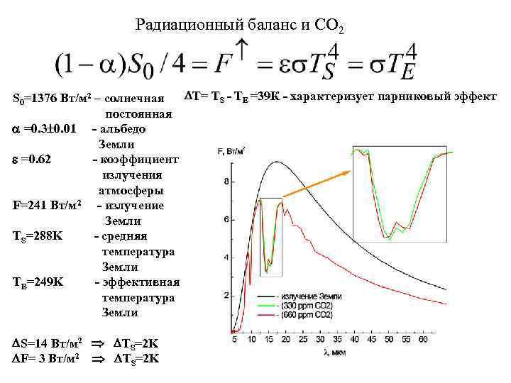 Радиационный баланс и СО 2 T= TS - TE =39 К - характеризует парниковый