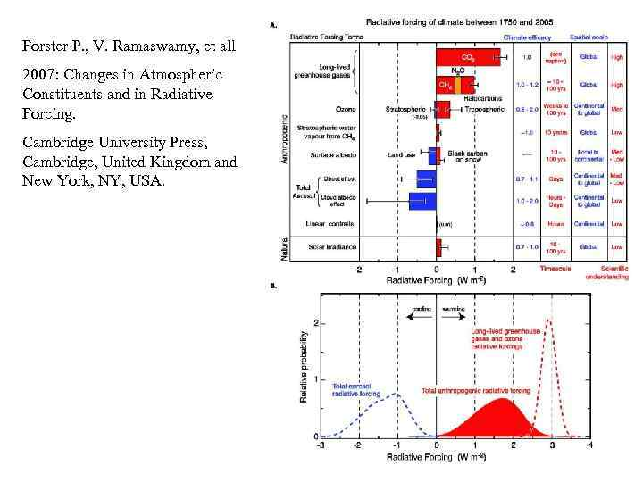 Forster P. , V. Ramaswamy, et all 2007: Changes in Atmospheric Constituents and in