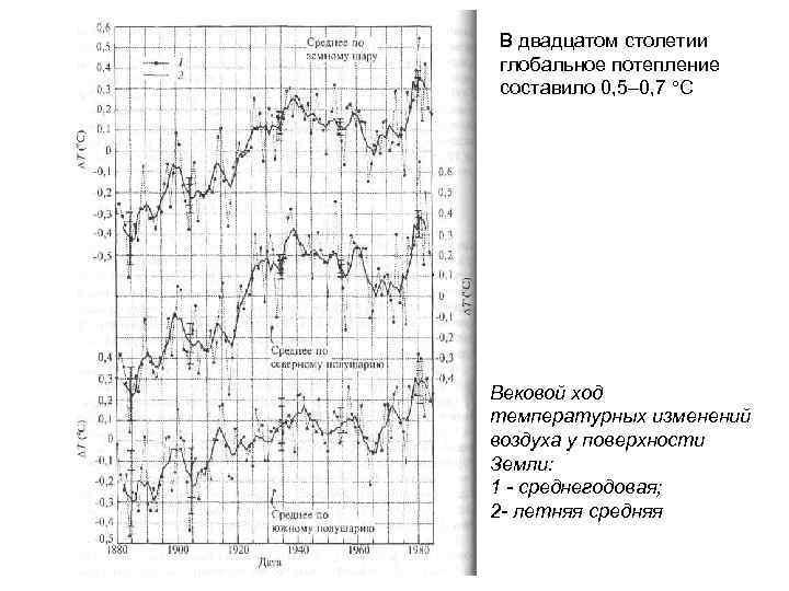 В двадцатом столетии глобальное потепление составило 0, 5– 0, 7 С Вековой ход температурных