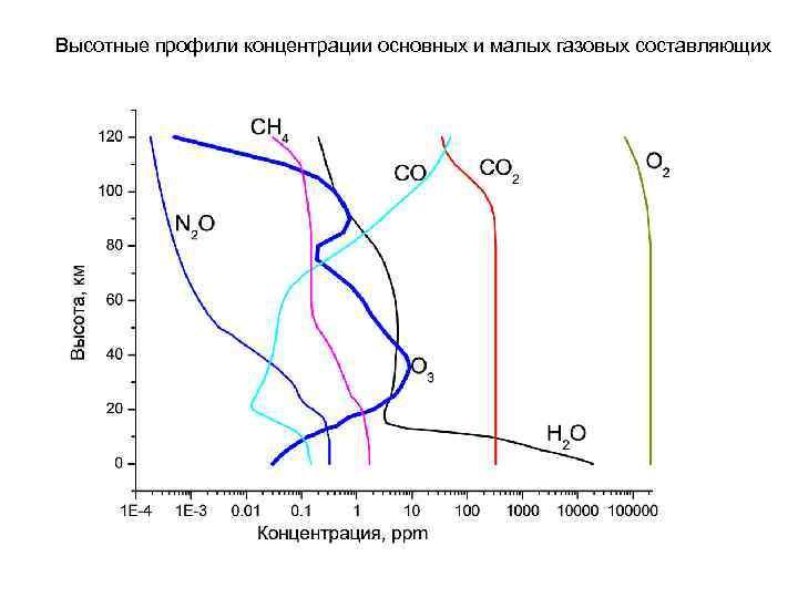 Высотные профили концентрации основных и малых газовых составляющих
