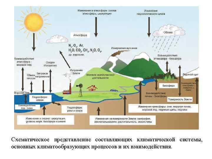 Схематическое представление составляющих климатической системы, основных климатообразующих процессов и их взаимодействия.