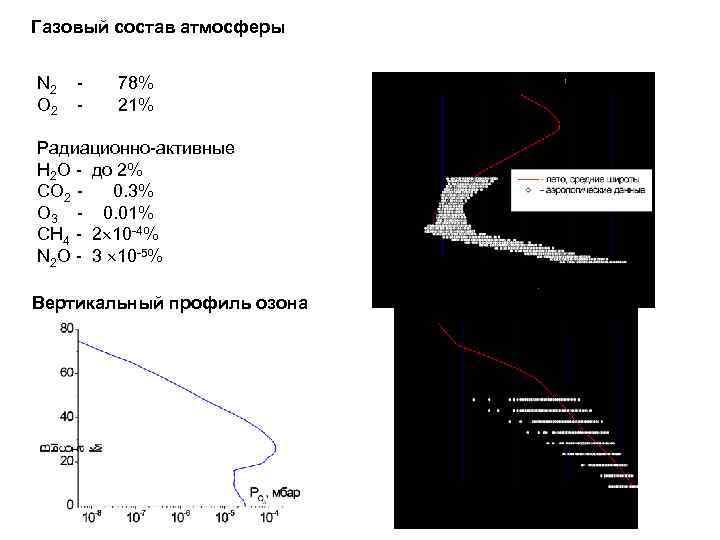 Газовый состав атмосферы N 2 - 78% О 2 - 21% Радиационно-активные Н 2