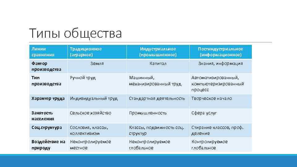 Типы общества Линии сравнения Фактор производства Традиционное (аграрное) Земля Индустриальное (промышленное) Постиндустриальное (информационное) Капитал