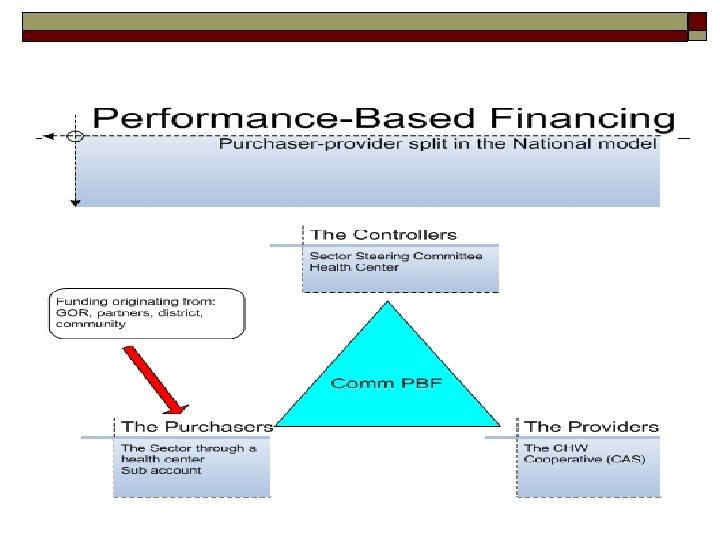 o o Mécanisme contractuel entre acteurs Financement forfaitaire d'un seul résultat trimestriel: Rapport des