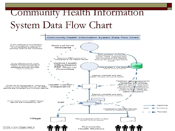 Community Health Information System Data Flow Chart