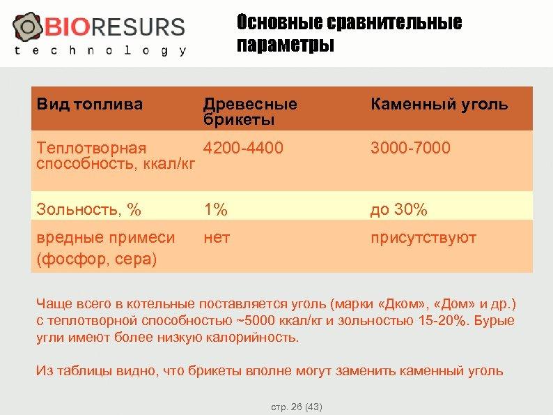 Основные сравнительные параметры Вид топлива Древесные брикеты Каменный уголь Теплотворная 4200 -4400 способность, ккал/кг