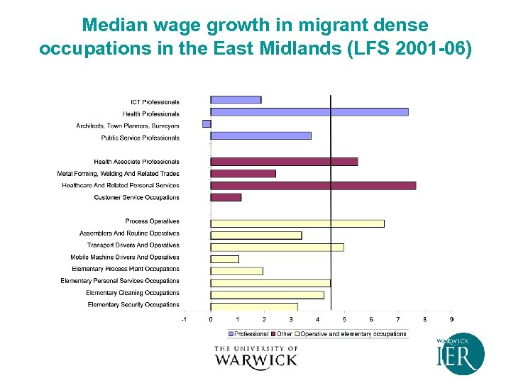 Median wage growth in migrant dense occupations in the East Midlands (LFS 2001 -06)
