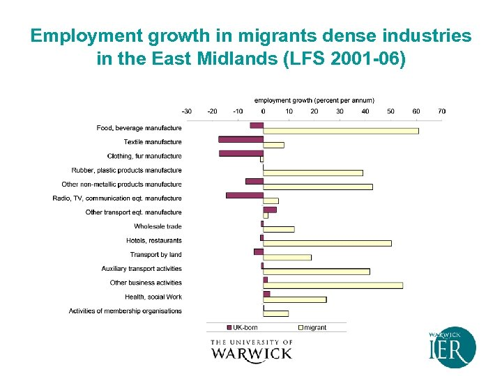 Employment growth in migrants dense industries in the East Midlands (LFS 2001 -06)