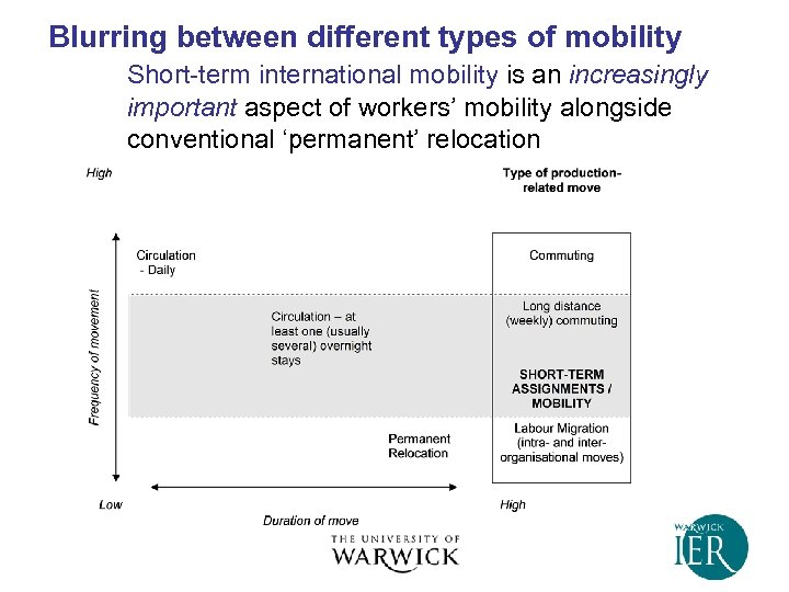 Blurring between different types of mobility Short-term international mobility is an increasingly important aspect