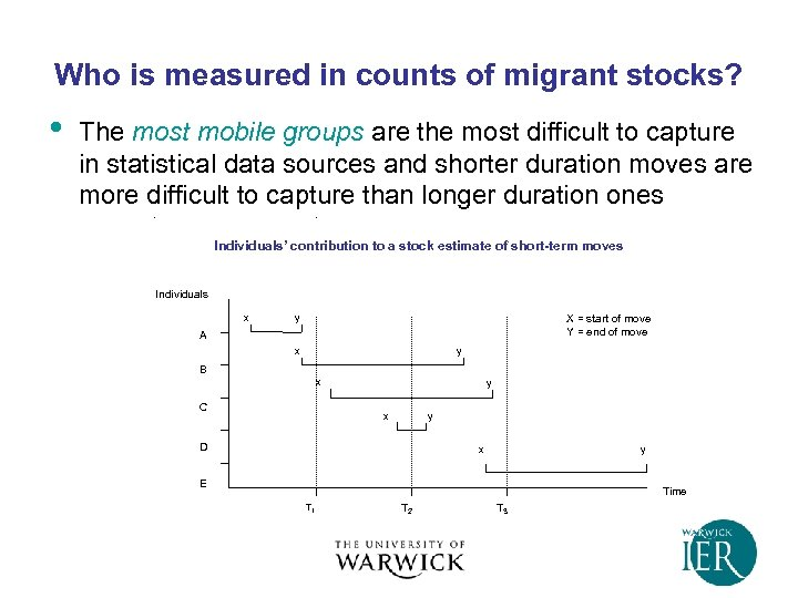 Who is measured in counts of migrant stocks? • The most mobile groups are