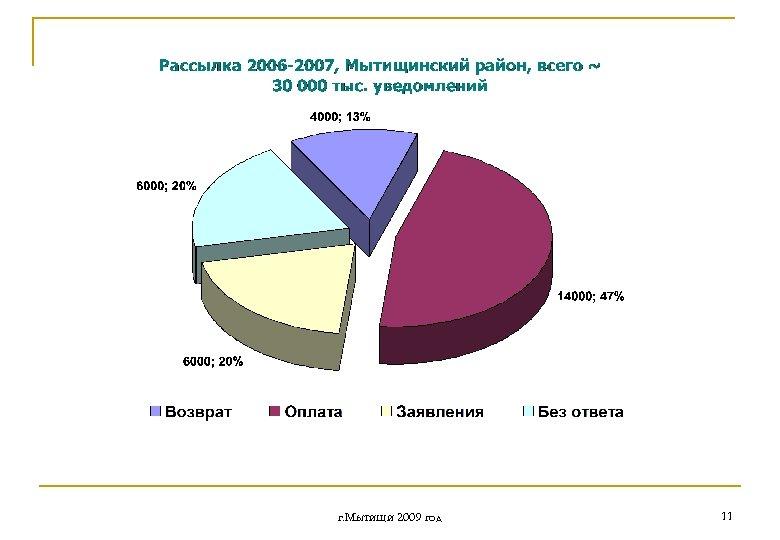 г. Мытищи 2009 год 11