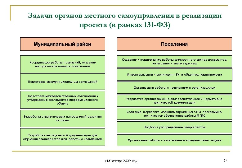 Задачи органов местного самоуправления в реализации проекта (в рамках 131 -ФЗ) Муниципальный район Координация