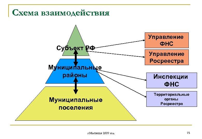 Схема взаимодействия Субъект РФ Муниципальные районы Муниципальные поселения г. Мытищи 2009 год Управление ФНС