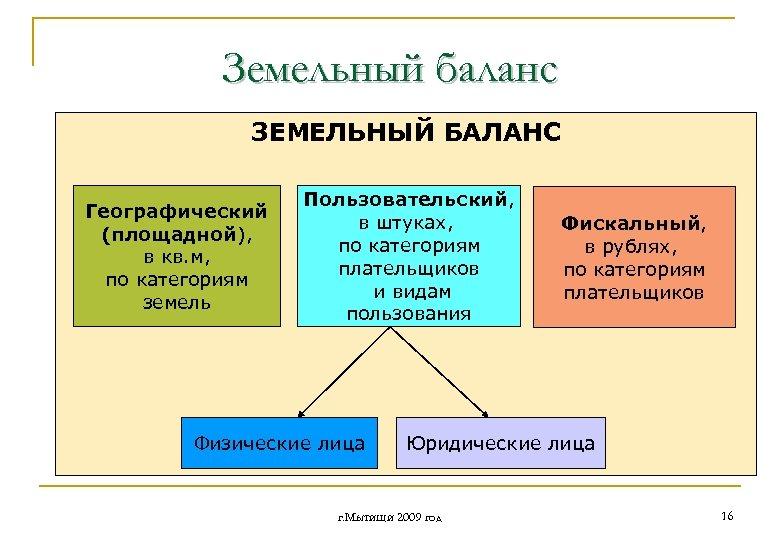 Земельный баланс ЗЕМЕЛЬНЫЙ БАЛАНС Географический (площадной), в кв. м, по категориям земель Пользовательский, в