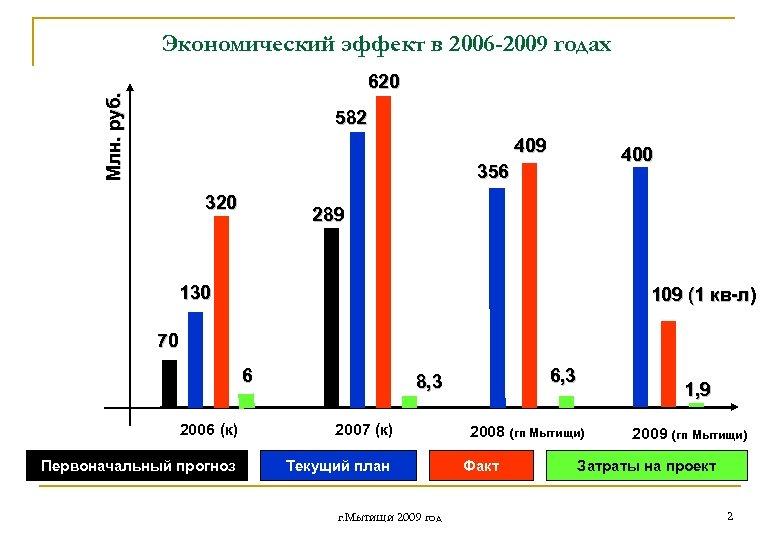 Экономический эффект в 2006 -2009 годах Млн. руб. 620 582 409 400 356 320