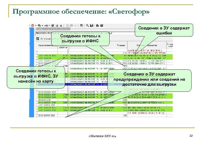 Программное обеспечение: «Светофор» Сведения о ЗУ содержат ошибки Сведения готовы к выгрузке в ИФНС,