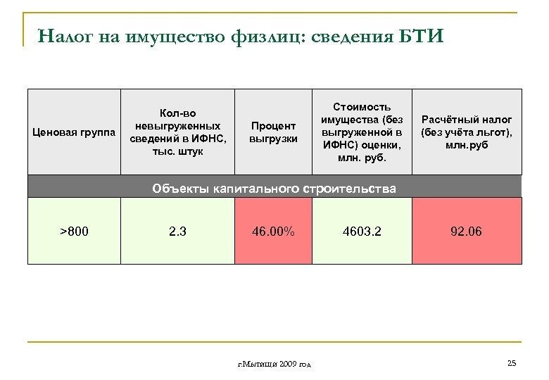 Налог на имущество физлиц: сведения БТИ Ценовая группа Кол-во невыгруженных сведений в ИФНС, тыс.