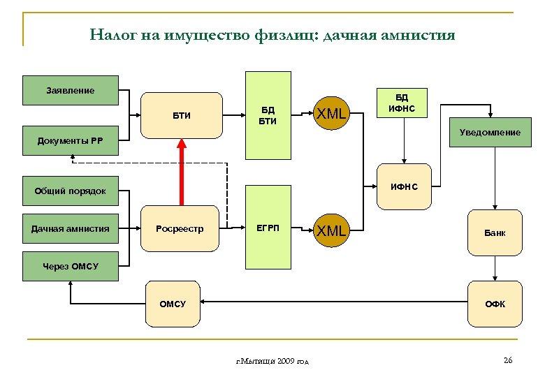 Налог на имущество физлиц: дачная амнистия Заявление БТИ БД БТИ XML БД ИФНС Уведомление