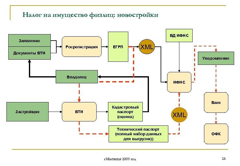 Налог на имущество физлиц: новостройки БД ИФНС Заявление Росрегистрация ЕГРП XML Документы БТИ Уведомление
