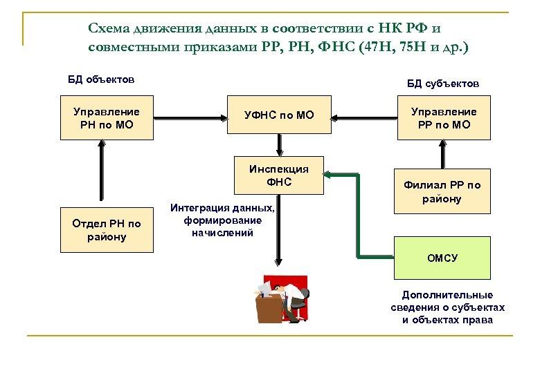 Схема движения данных в соответствии с НК РФ и совместными приказами РР, РН, ФНС