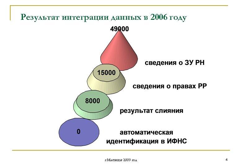 Результат интеграции данных в 2006 году г. Мытищи 2009 год 4