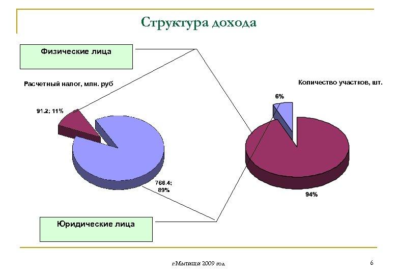 Структура дохода Физические лица Количество участков, шт. Расчетный налог, млн. руб Юридические лица г.