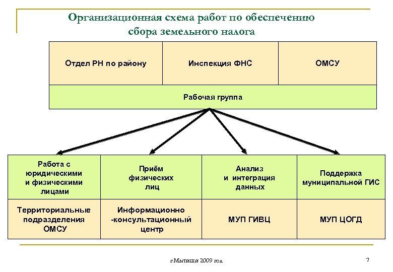 Организационная схема работ по обеспечению сбора земельного налога Отдел РН по району Инспекция ФНС