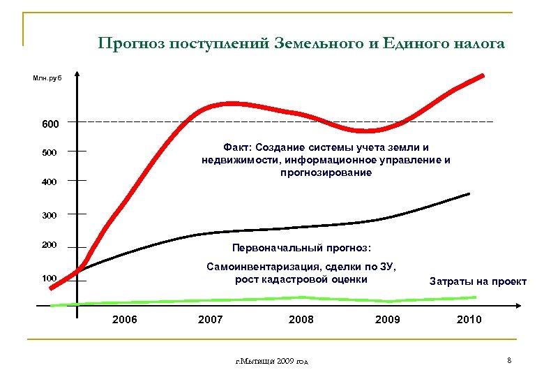 Прогноз поступлений Земельного и Единого налога Млн. руб 600 Факт: Создание системы учета земли