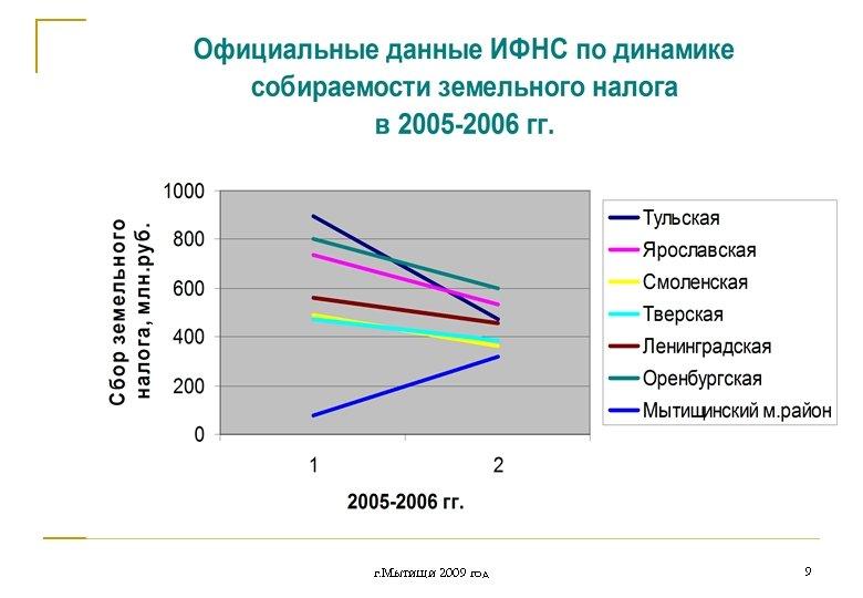 г. Мытищи 2009 год 9