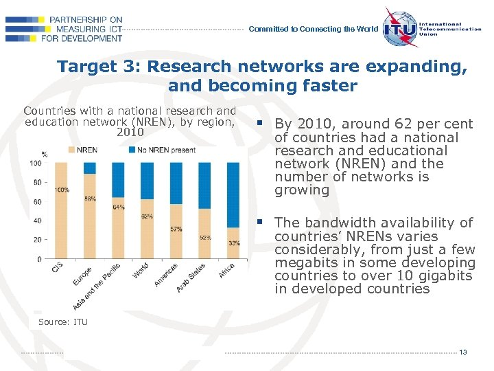Committed to Connecting the World Target 3: Research networks are expanding, and becoming faster