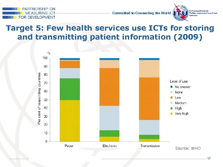 Committed to Connecting the World Target 5: Few health services use ICTs for storing