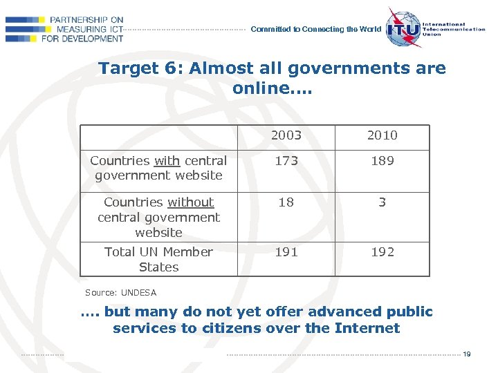 Committed to Connecting the World Target 6: Almost all governments are online…. 2003 2010
