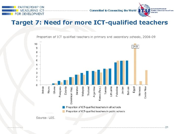 Committed to Connecting the World Target 7: Need for more ICT-qualified teachers Proportion of