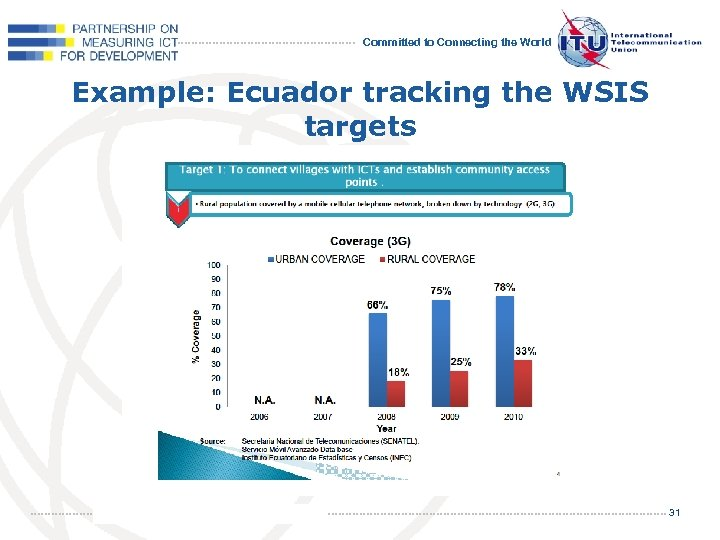 Committed to Connecting the World Example: Ecuador tracking the WSIS targets 31