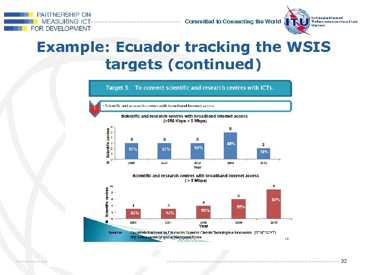 Committed to Connecting the World Example: Ecuador tracking the WSIS targets (continued) 32