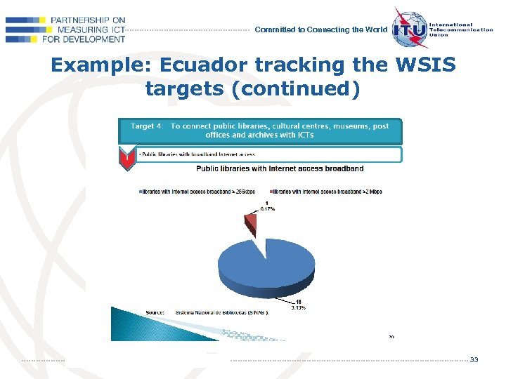 Committed to Connecting the World Example: Ecuador tracking the WSIS targets (continued) 33
