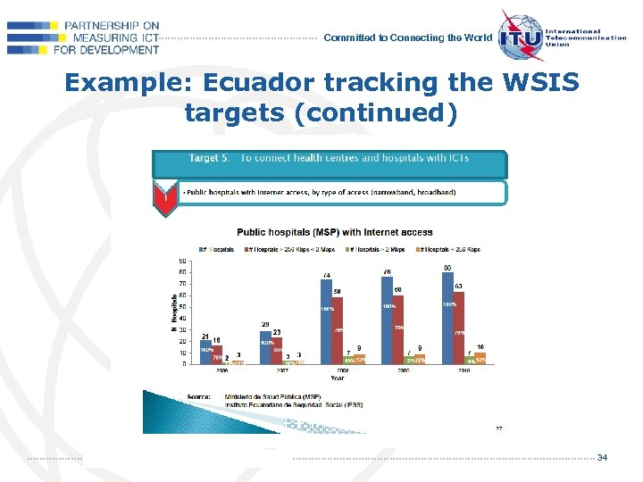 Committed to Connecting the World Example: Ecuador tracking the WSIS targets (continued) 34