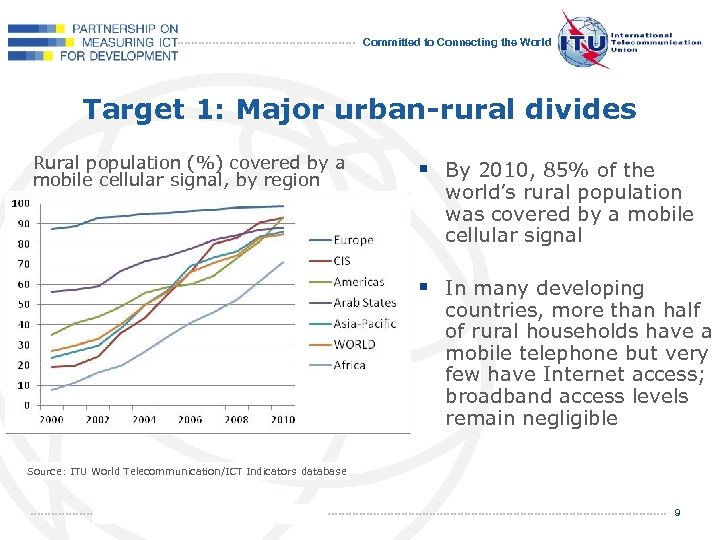 Committed to Connecting the World Target 1: Major urban-rural divides Rural population (%) covered