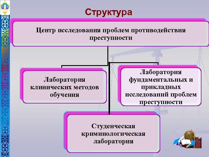 Структура Центр исследования проблем противодействия преступности Лаборатория клинических методов обучения Лаборатория фундаментальных и прикладных