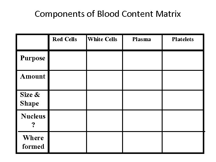 Components of Blood Content Matrix Red Cells Purpose Amount Size & Shape Nucleus ?