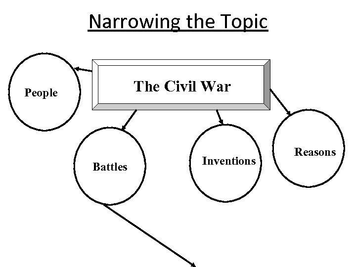 Narrowing the Topic The Civil War People Battles Inventions Reasons