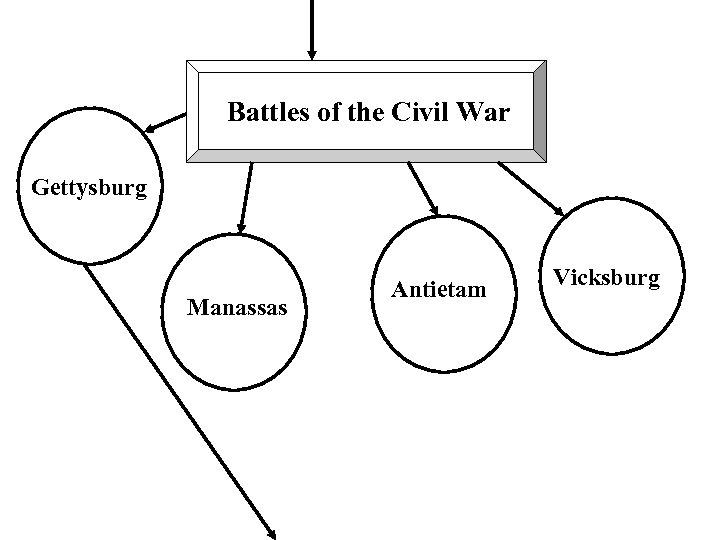 Battles of the Civil War Gettysburg Manassas Antietam Vicksburg