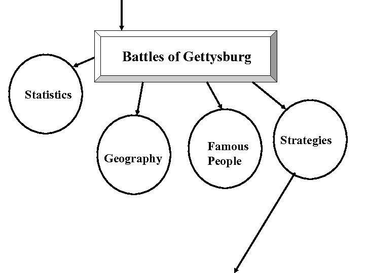 Battles of Gettysburg Statistics Geography Famous People Strategies