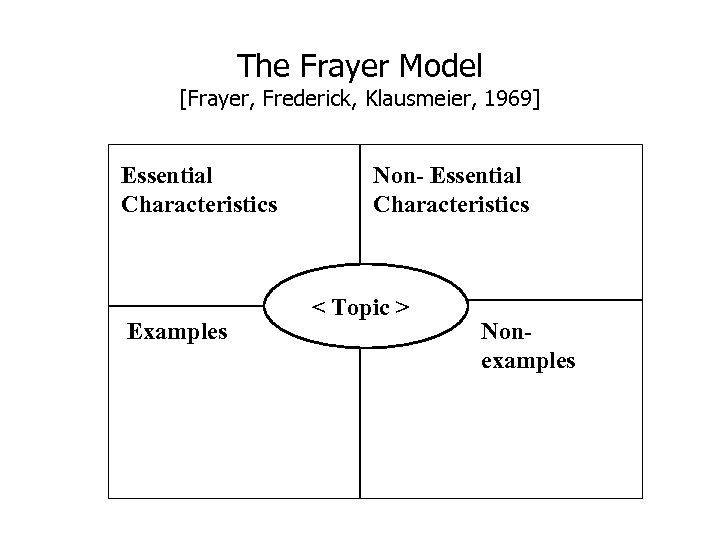 The Frayer Model [Frayer, Frederick, Klausmeier, 1969] Essential Characteristics Examples Non- Essential Characteristics <