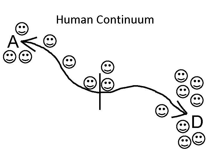 Human Continuum A D