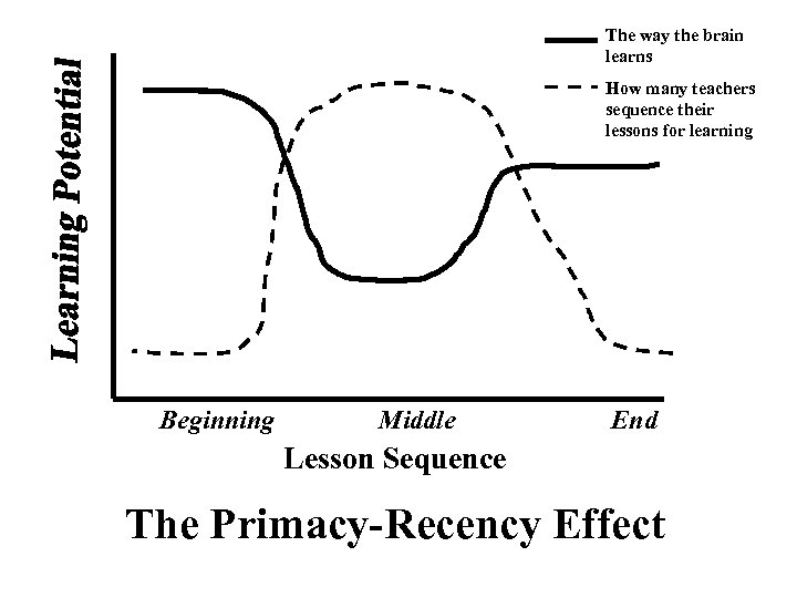 The way the brain learns How many teachers sequence their lessons for learning Beginning