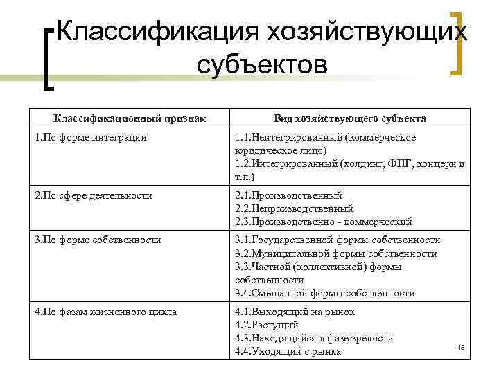 Классификация хозяйствующих субъектов Классификационный признак Вид хозяйствующего субъекта 1. По форме интеграции 1. 1.
