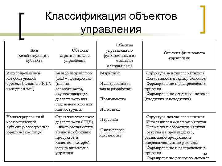 Классификация объектов управления Вид хозяйствующего субъекта Интегрированный хозяйствующий субъект (холдинг, ФПГ, концерн и т.