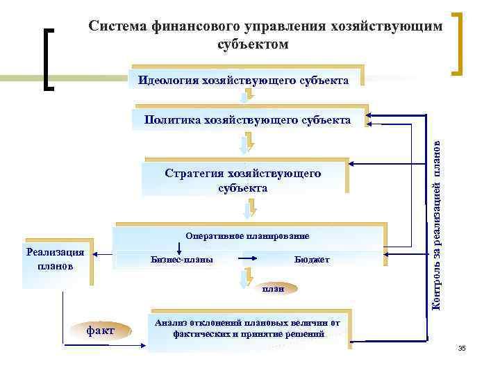 Система финансового управления хозяйствующим субъектом Идеология хозяйствующего субъекта Cтратегия хозяйствующего субъекта Оперативное планирование Реализация