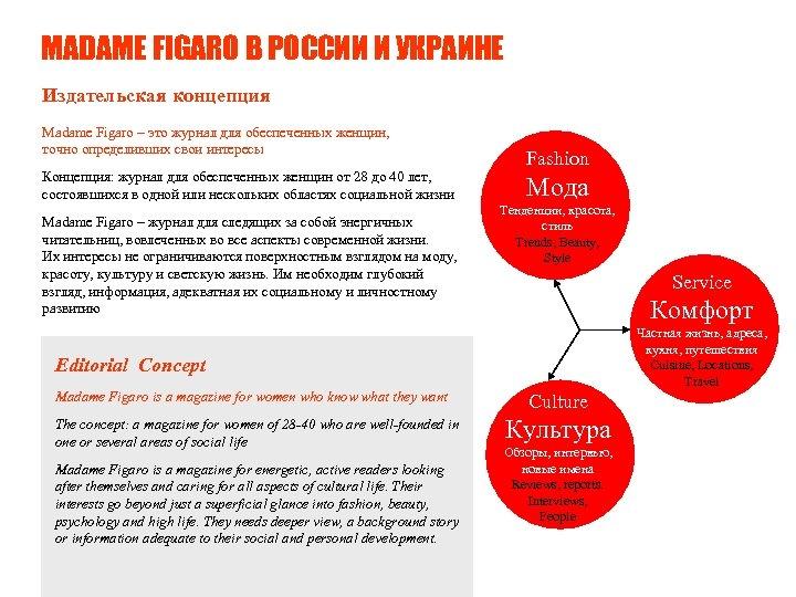 MADAME FIGARO В РОССИИ И УКРАИНЕ Издательская концепция Madame Figaro – это журнал для